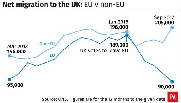 Net Migration Figures Drop Below 100,000 For The First Time In Almost Five