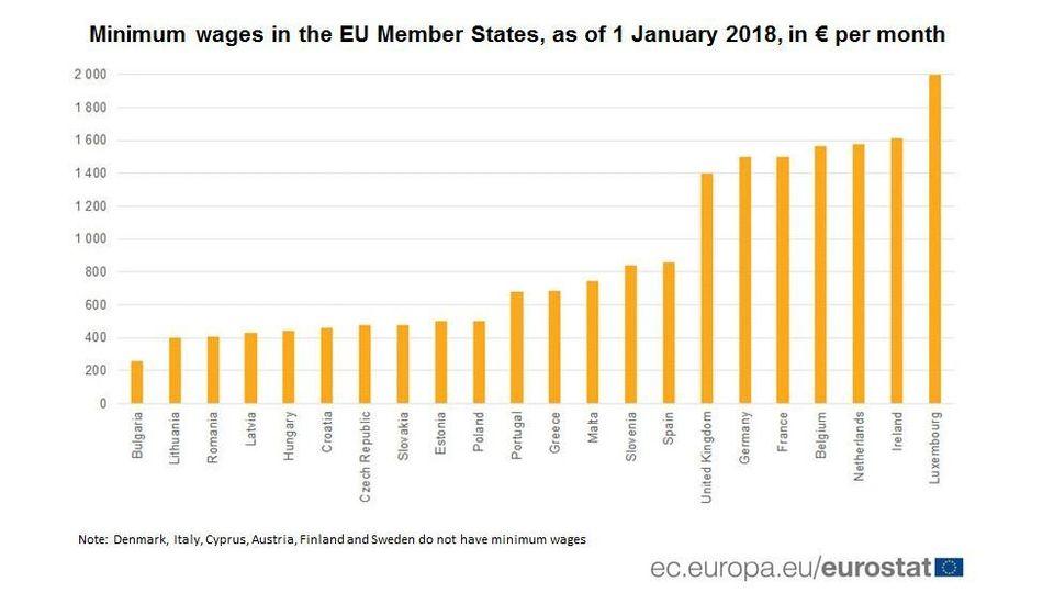 Ο «χάρτης» των μισθών στην ΕΕ. Ποια χώρα πληρώνει τα περισσότερα, ποια τα λιγότερα. Που κατατάσσεται...