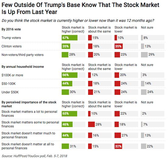 The Stock Market Is Up Under Trump. Clinton Voters Don't Believe