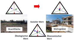 Für die Entwicklung von Wohn- und Gewerbeflächen braucht Bochum einen