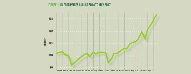 Figure 1 shows monthly Consumer Price Index (CPI) for food and non-alcoholic beverages in the United...