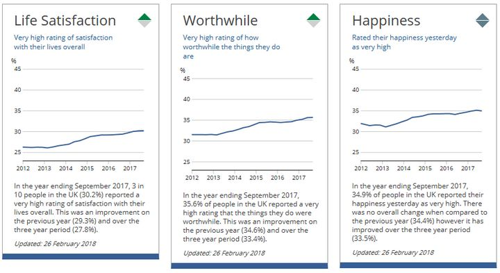 Growth in happiness, life satisfaction and worthwhile categories has been slow but steady.