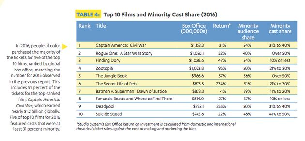 Audiences Want Diversity In Hollywood. Hollywood's Been Slow To Get The