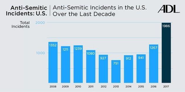Report: Anti-Semitic Incidents In U.S. Rose Nearly 60 Percent In