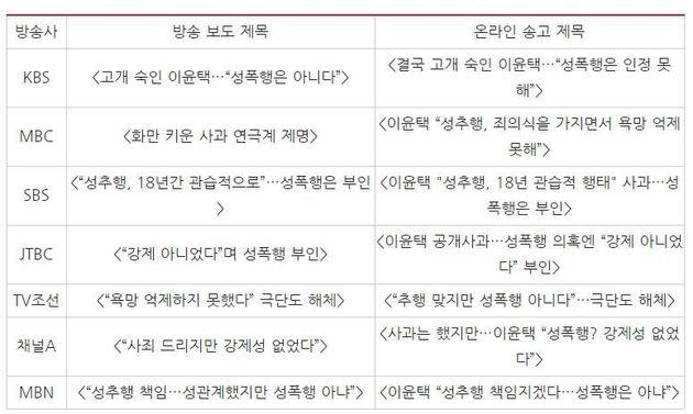 7개 방송사 저녁종합뉴스의 19일 이윤택 기자회견 관련 첫 보도