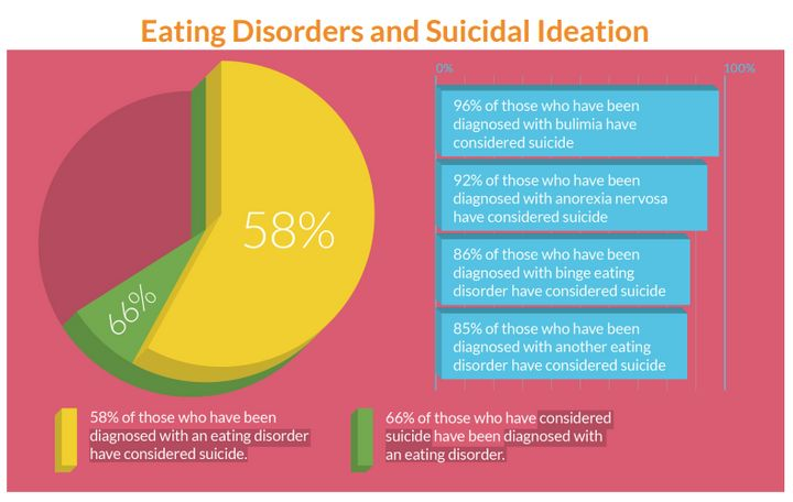 About 58 percent of LGBTQ individuals who were diagnosed with an eating disorder also considered suicide, according to the su
