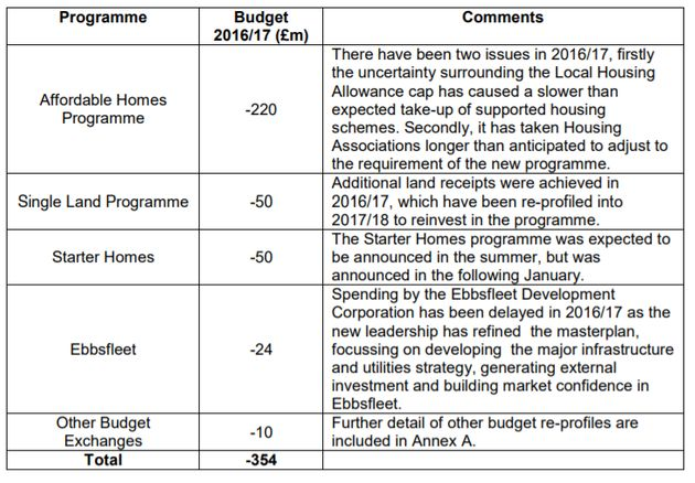 The 2016/17 underspend by Sajid Javid's Ministry for Housing, Communities and Local