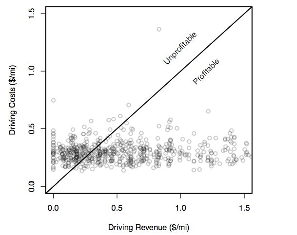 A graph shows revenue versus expenses per mile by drivers for ride-hailing services. Drivers above the line are los