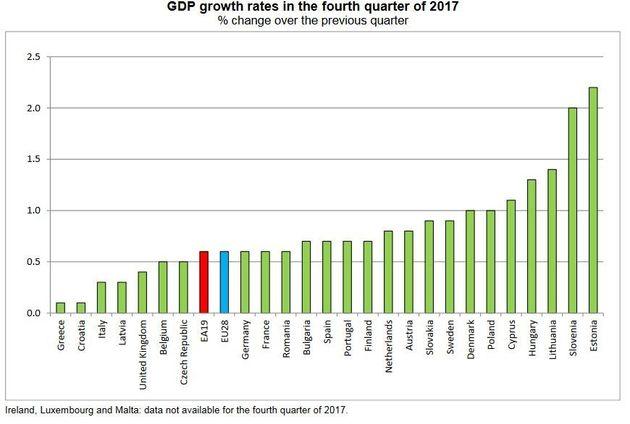 Eurostat: Ισχνή ανάπτυξη 0,1% για την ελληνική οικονομία το τέταρτο τρίμηνο του