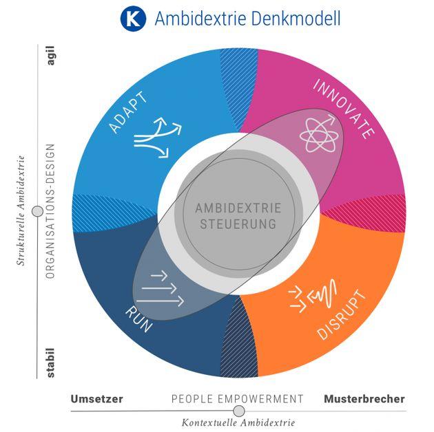 Das Ambidextrie-Denkmodell von