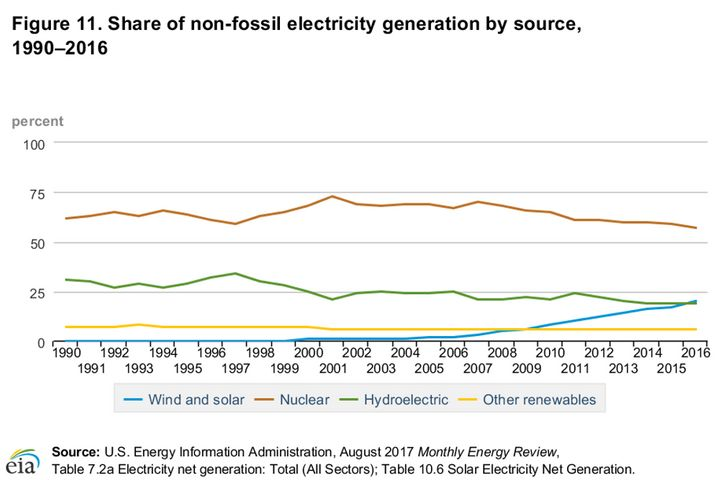 Although wind and solar power are growing, nuclear power remains the dominant source of U.S. nonfossil electricity generation
