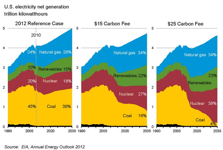 A carbon tax would penalize high-carbon fuels such as coal, and reward low-carbon and carbon-free sources such as natural gas