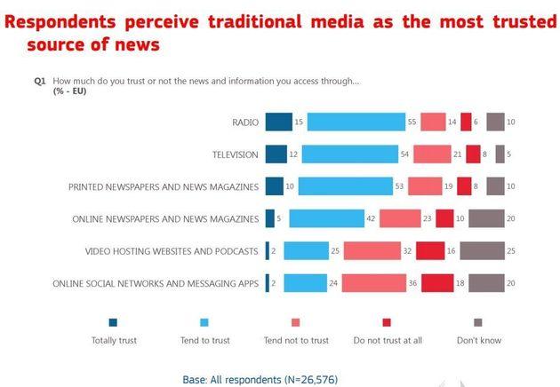 Ευρωβαρόμετρο: Το 87% των Ελλήνων θεωρεί πως τα fake news είναι κίνδυνος για τη
