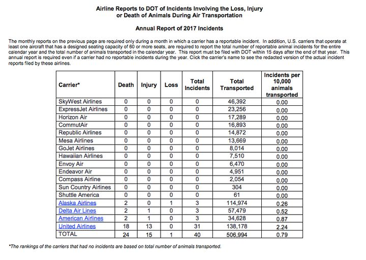 A page from the Department of Transportation's 2017 Air Travel Consumer Report.