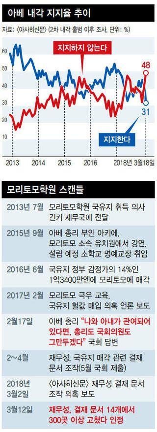 '사학 특혜-문서 조작' 후폭풍…아베, 내각 사퇴선