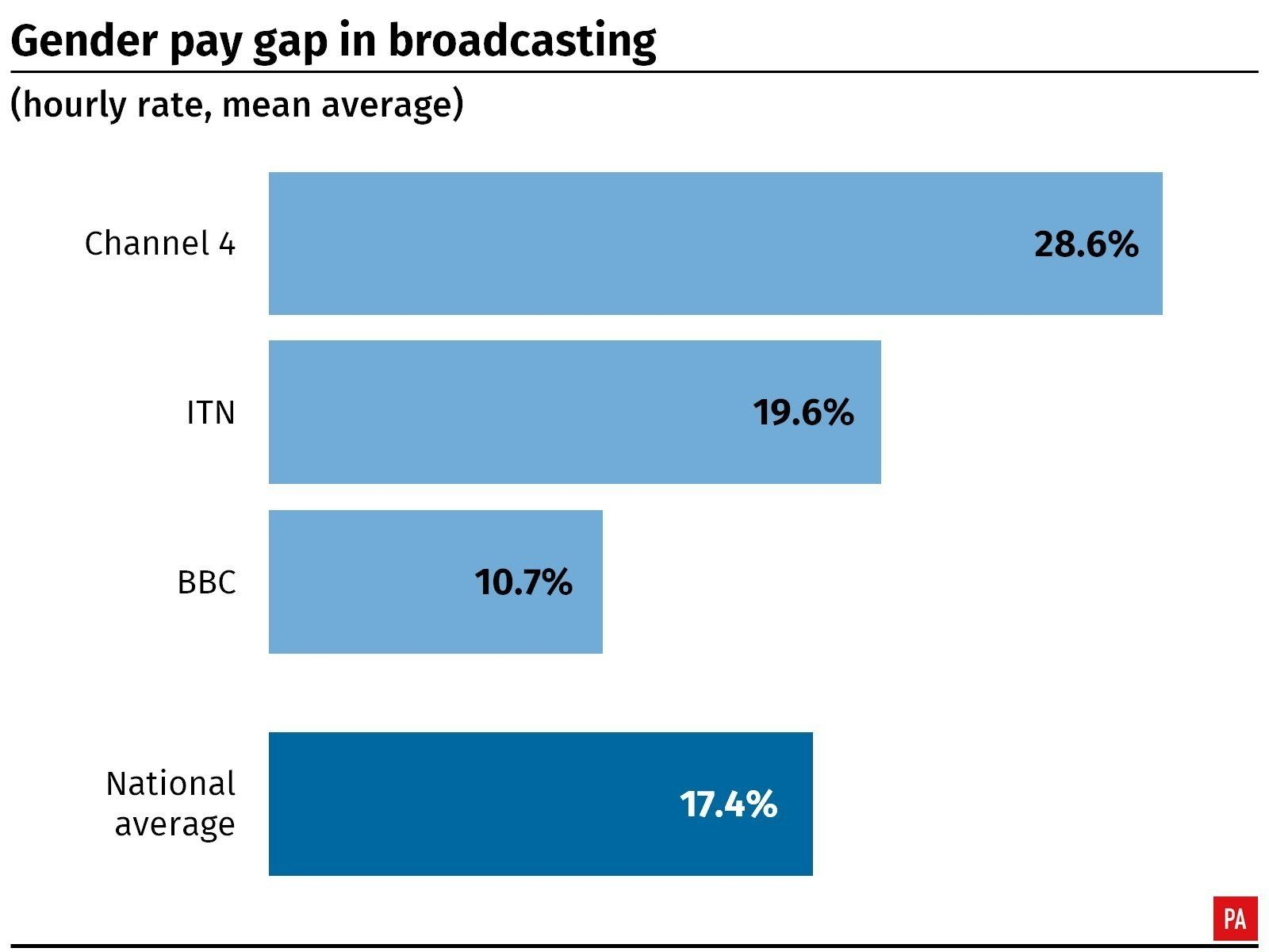 Channel 4 reports 28% gender pay gap, three times the BBC