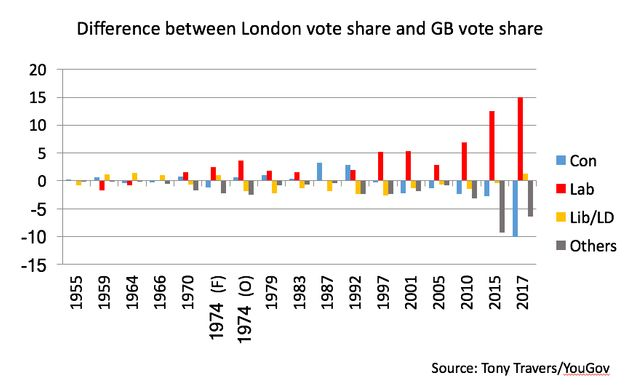 Thehuge change in Labour's popularity in London compared to its national vote