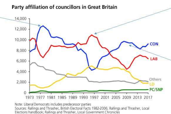 Long term changes, with Thatcher's 1979 victory, Blair's 1997 landslide and the 2010 Lib-Con coalition...