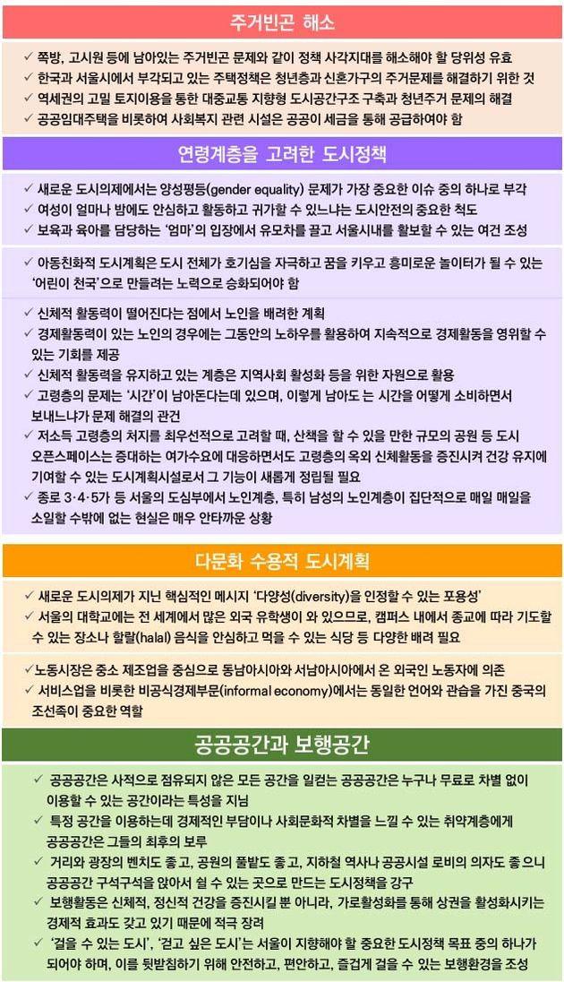 그림5. 서울특별시, 2016, 해비타트 Ⅲ 新도시의제와 서울의 도시정책 pp.131-154.