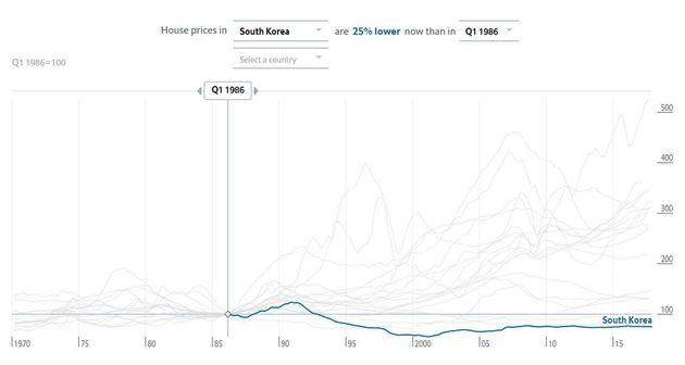 한국의 집값은 오르지 않았다