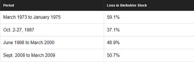 워런 버핏이 버크셔헤서웨이 주주들에게 50% 손해를 각오하라고 한