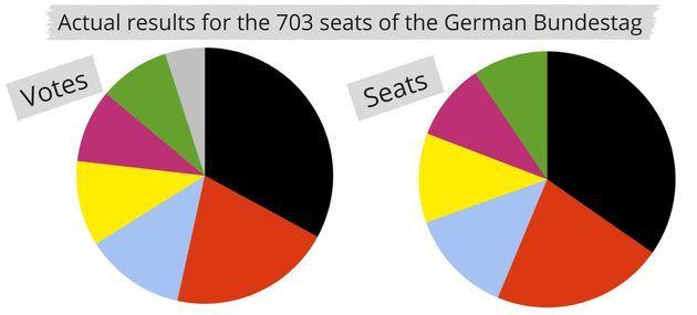 Because seats match votes in Germany, influencing an election outcome means persuading millions of voters....