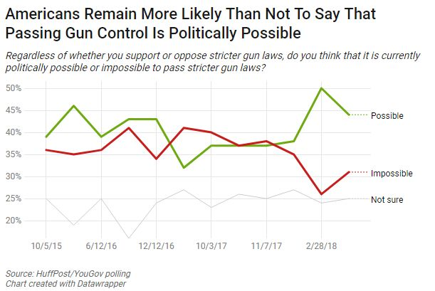 Support soars for stricter gun control laws