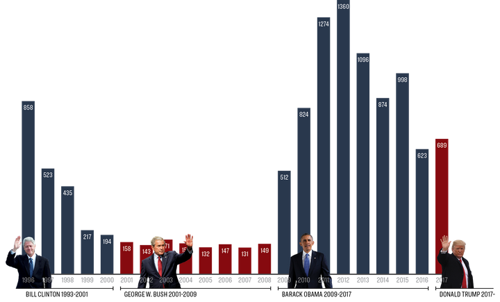 A Southern Poverty Law Center graphic shows the number of anti-government extremist groups through four presidential administ
