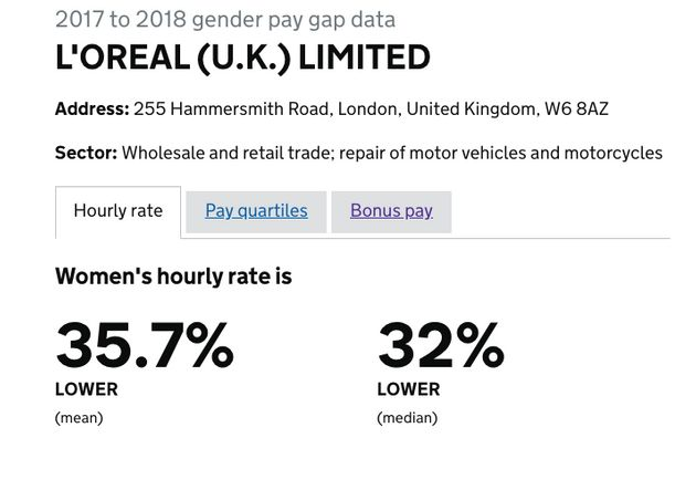 L'Oreal UK Pays Women A Third Less Than Men, Gender Pay Gap Figures