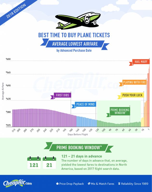 The Best Time To Book A Plane Ticket, According To A New