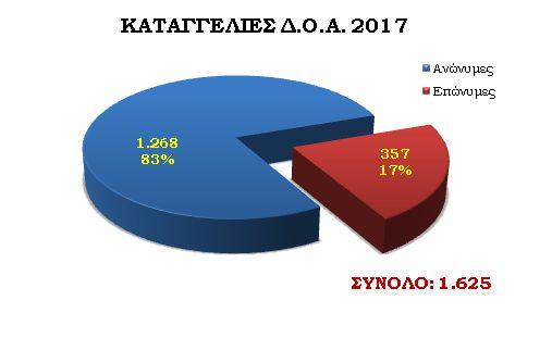 Ο «χάρτης» του εγκλήματος στην Ελλάδα για το