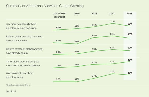 A chart from Gallup shows the overall upward trend in public understanding of climate