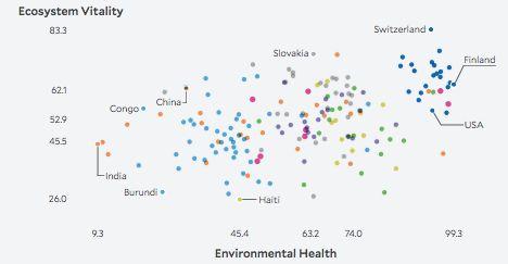La Tunisie recule de 5 places dans le classement mondial de performance environnementale