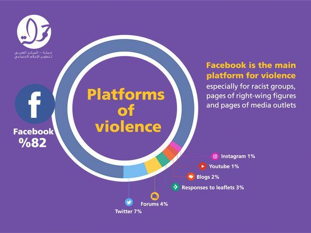 Facebook est une plateforme de violence contre les Palestiniens: 82% de la violence en ligne contre les...