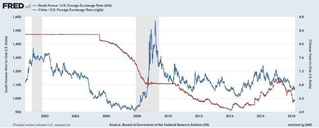 2001-2008 원 달러, 위안-달러