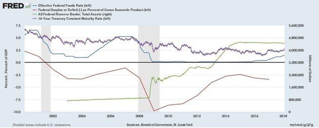 초록색 : 연준 총 자산파란색 :기준금리빨강색 : 미국정부 재정적자보라색 :