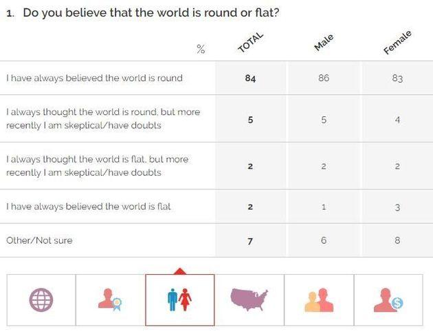 Μοιάζει απίστευτο αλλά μόλις το 66% των νέων πιστεύει πως η Γη είναι πράγματι σφαιρική. Και η θεωρία...