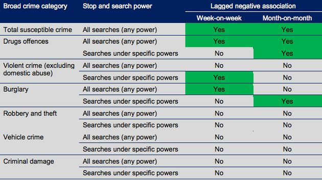The findings of a study from theCollege of Policinginto stop and search powers. The study...