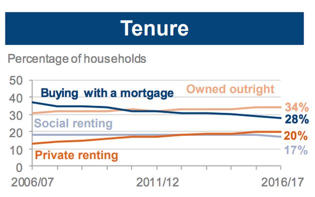 Renters Surge Among Under 45s Could Throw Tories Out Of Office, New Analysis