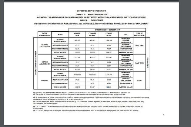 Ακτινογραφία μισθών και συντάξεων: Τα στοιχεία για εργαζομένους και συνταξιούχους και οι υπολογισμοί...