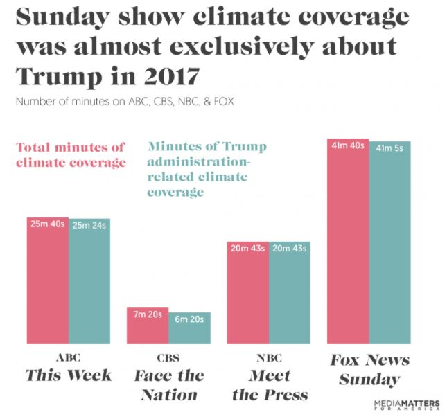 A chart from Media Matters shows how nearly all the airtime spent on climate change on Sunday shows last year was devoted to