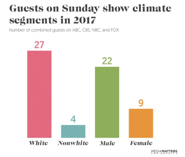 The vast majority of Sunday show guests who discussed climatechange last year were white men.