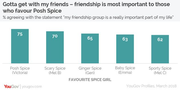 Nine Things YouGov Found Out About Fans Of The Spice