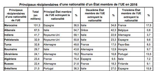Les Marocains, premiers bénéficiaires d'une nationalité d'un pays de l'UE en 2016