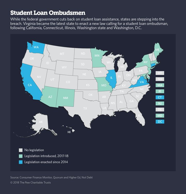 To Help Strapped Borrowers States Turn To Student Loan Ombudsmen