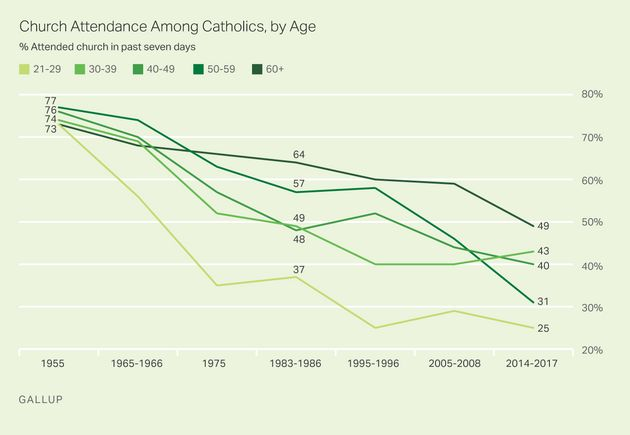 Fewer Catholics Of All Ages Are Attending Mass, Gallup Study