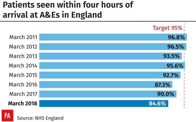 A&E Waiting Time Figures Are Worst On