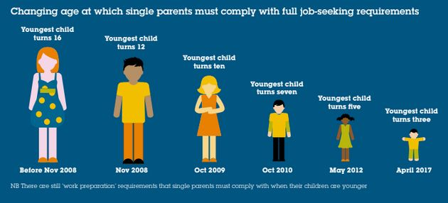 'Tick box' approach: Changes around single parents and job-seeking rules.