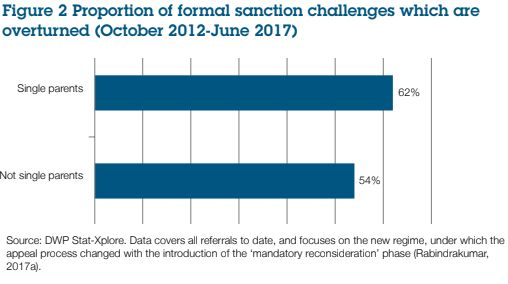 Overturned: Proportion of sanction challenges which were successful.