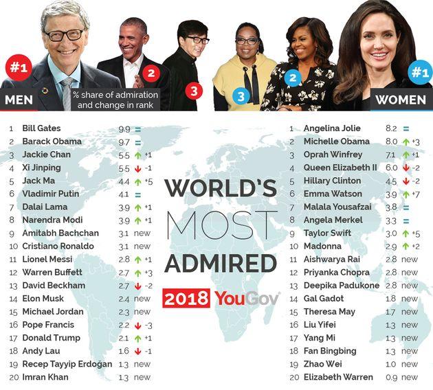 Αυτοί που θαυμάζουμε περισσότερο το 2018: 35 χώρες και 37.000 συμμετέχοντες έδωσαν τις απαντήσεις